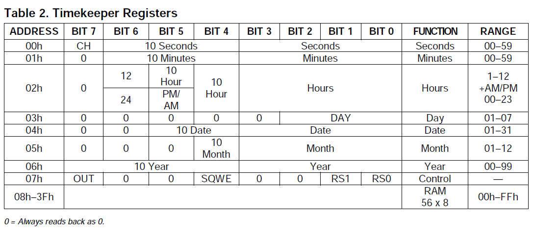 Datasheet-Time-Registers